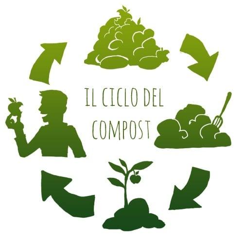 dove-si getta-il-monouso-compostabile