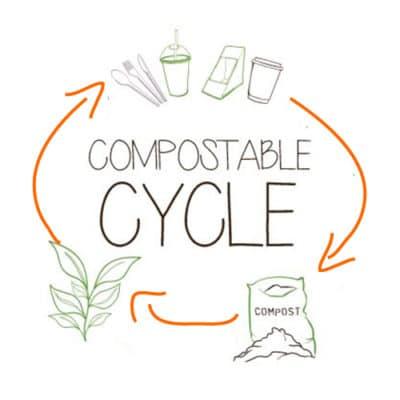 ciclo della compostabilità ekoe.org